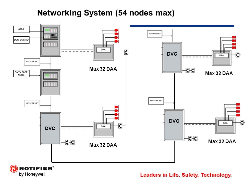 Networking+System+%2854+nodes+max%29 digital voice command (dvc) ppt video online download notifier system 500 wiring diagram at gsmx.co