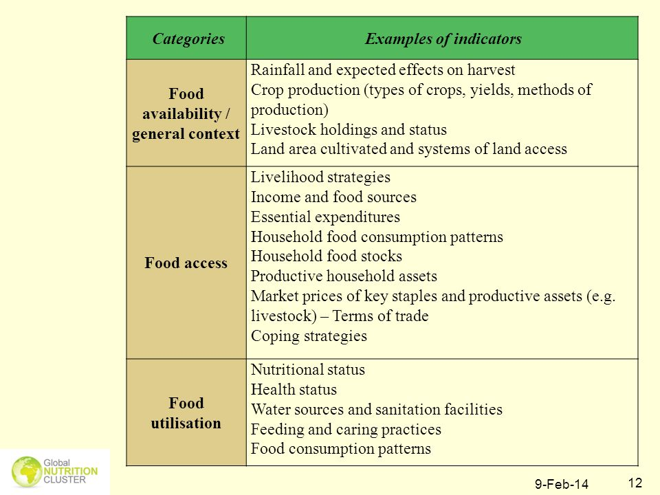 Examples of indicators Food availability / general context
