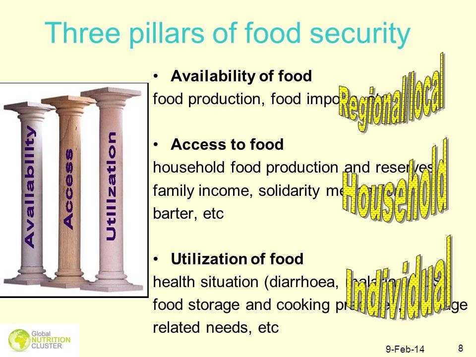 Three pillars of food security