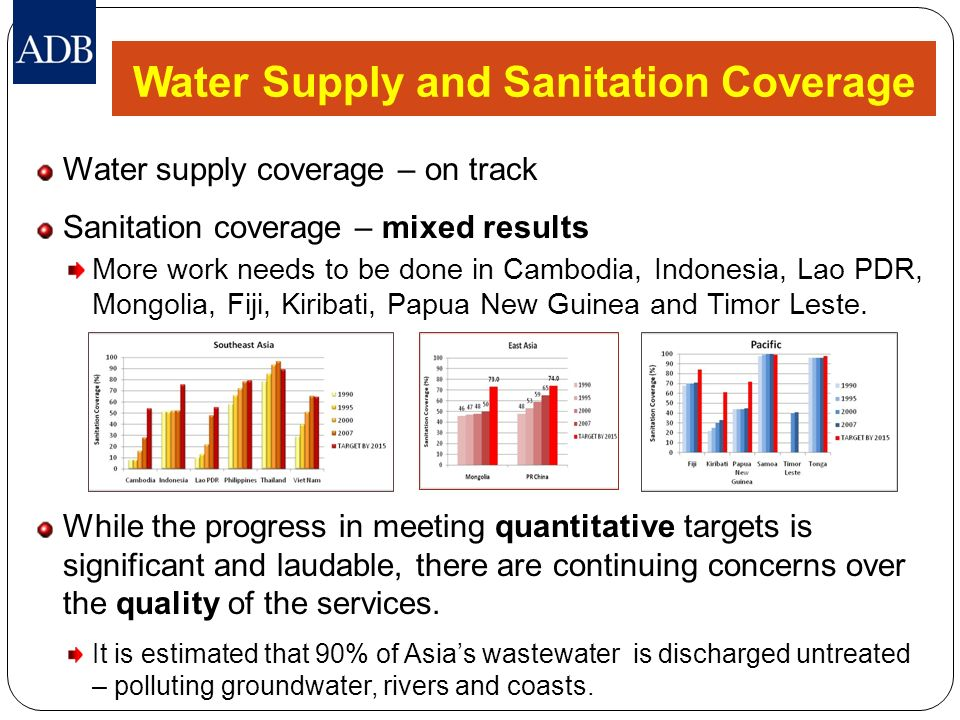 Water Supply and Sanitation Coverage