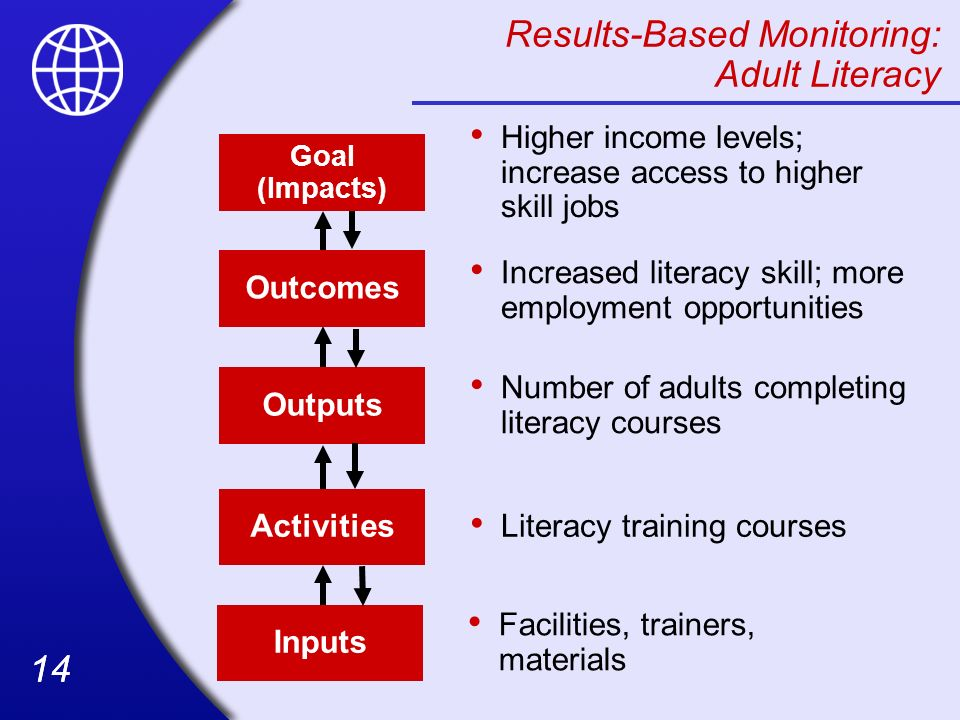 Results-Based Monitoring: Adult Literacy