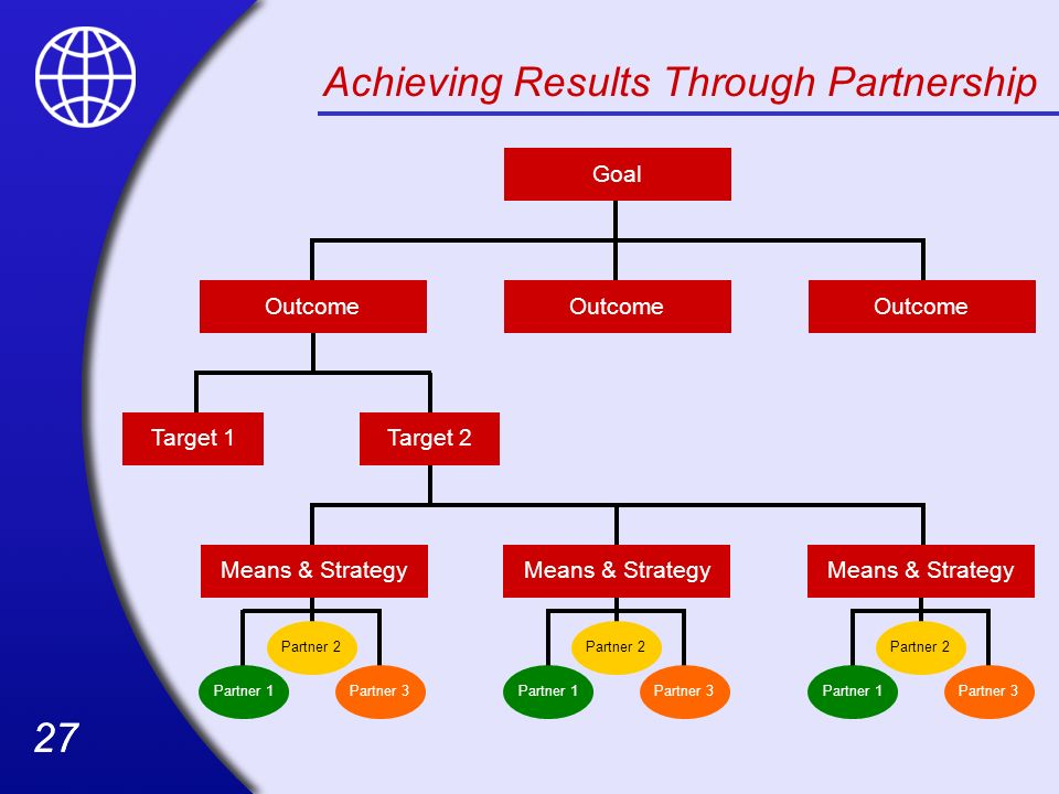 Achieving Results Through Partnership