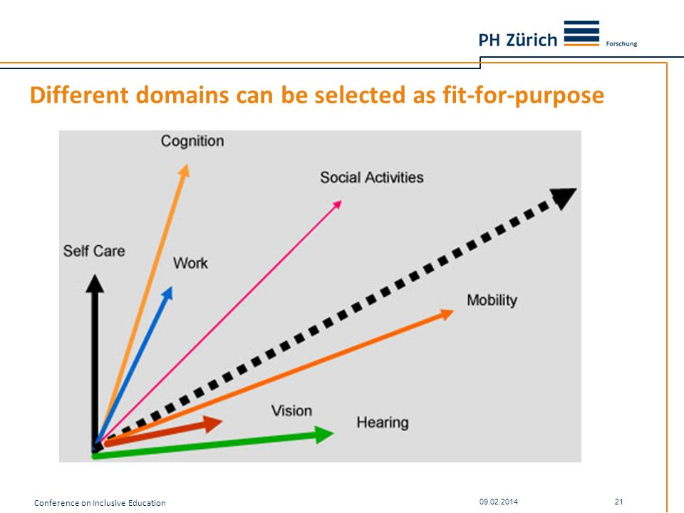 Different domains can be selected as fit-for-purpose