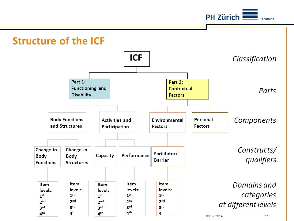 Structure of the ICF ICF Classification Parts Components Constructs/