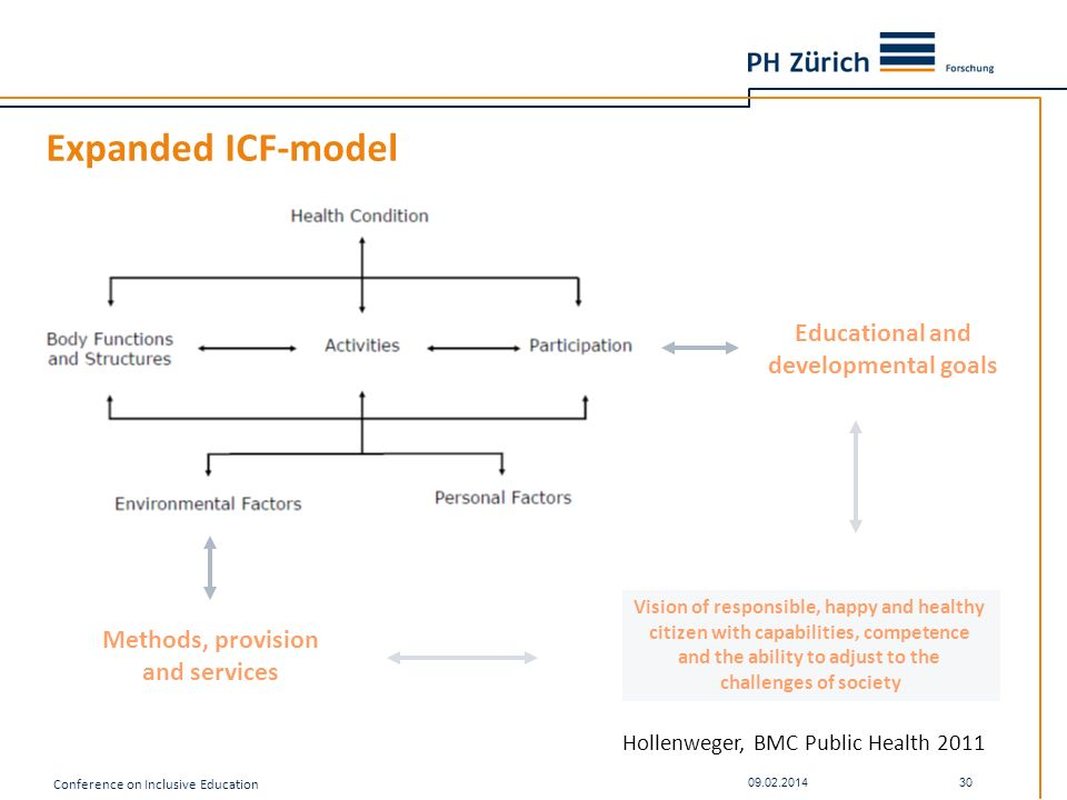 Expanded ICF-model Educational and developmental goals