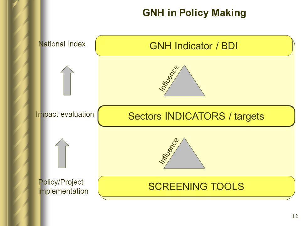 Sectors INDICATORS / targets