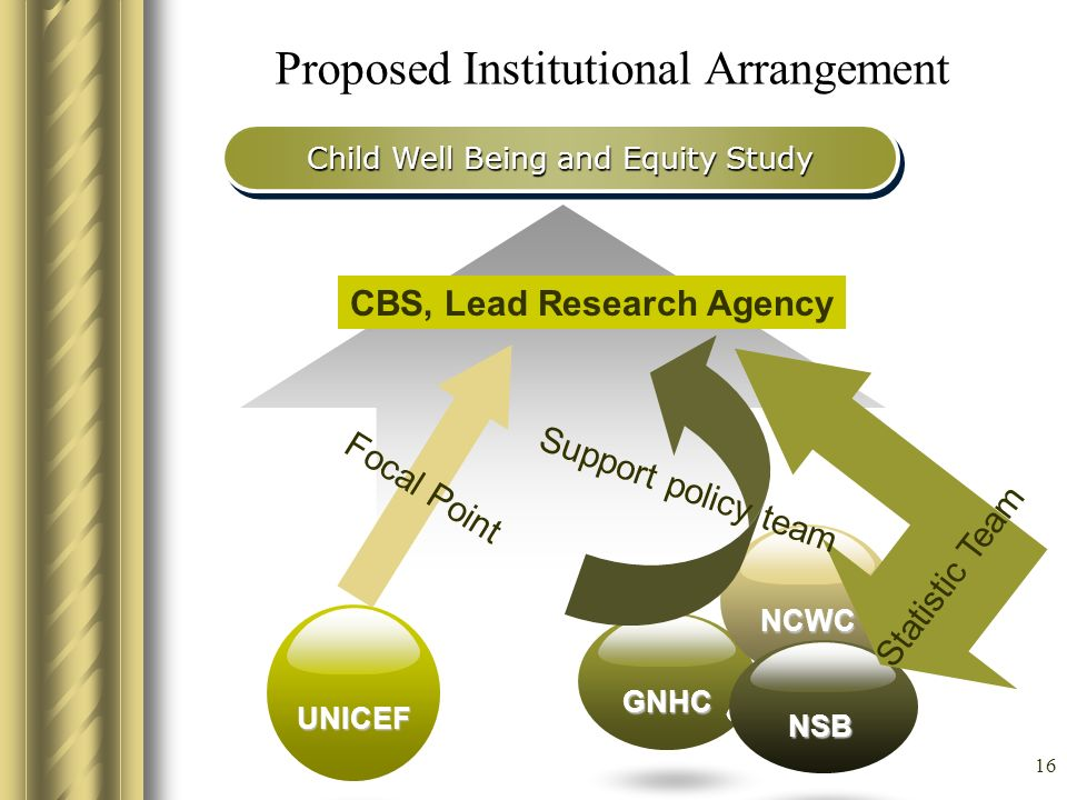 Proposed Institutional Arrangement