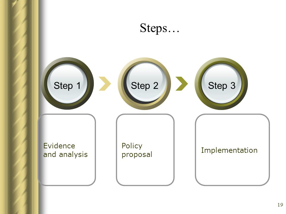 Steps… Step 1 Step 2 Step 3 Evidence and analysis Policy proposal