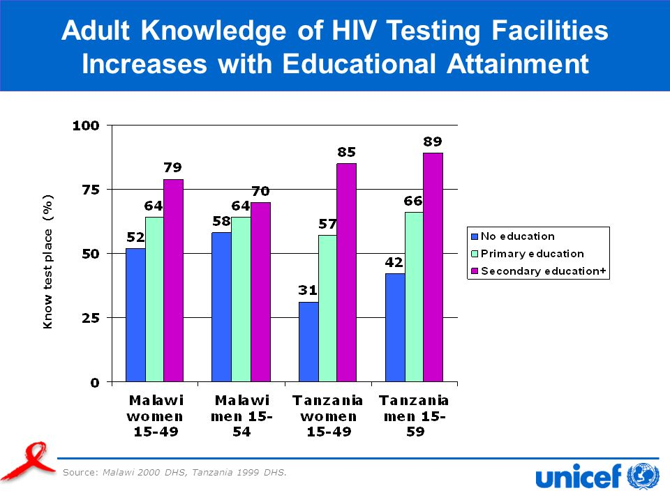 Adult Knowledge of HIV Testing Facilities