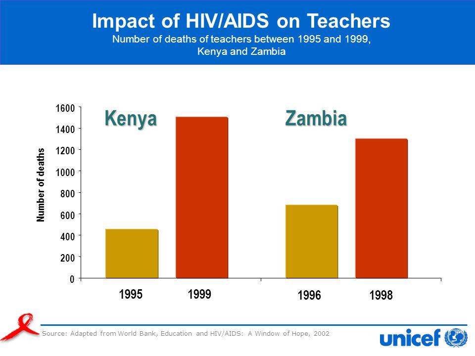 Kenya Zambia Impact of HIV/AIDS on Teachers 1995 1999 1996 1998