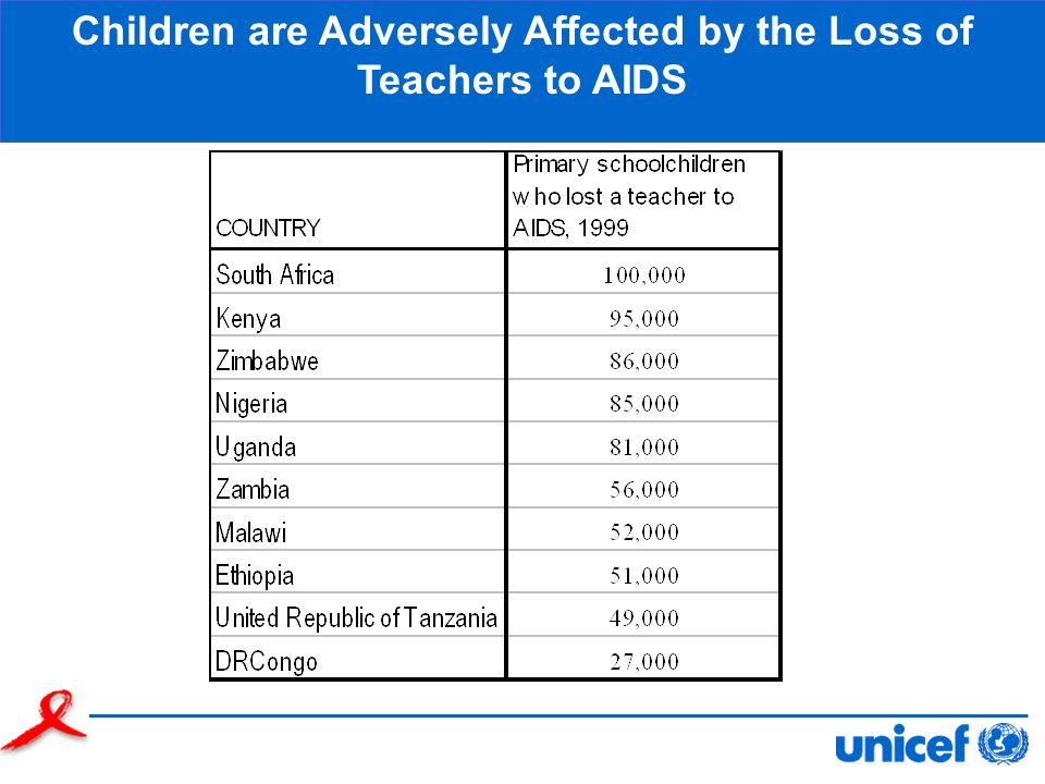 Children are Adversely Affected by the Loss of Teachers to AIDS