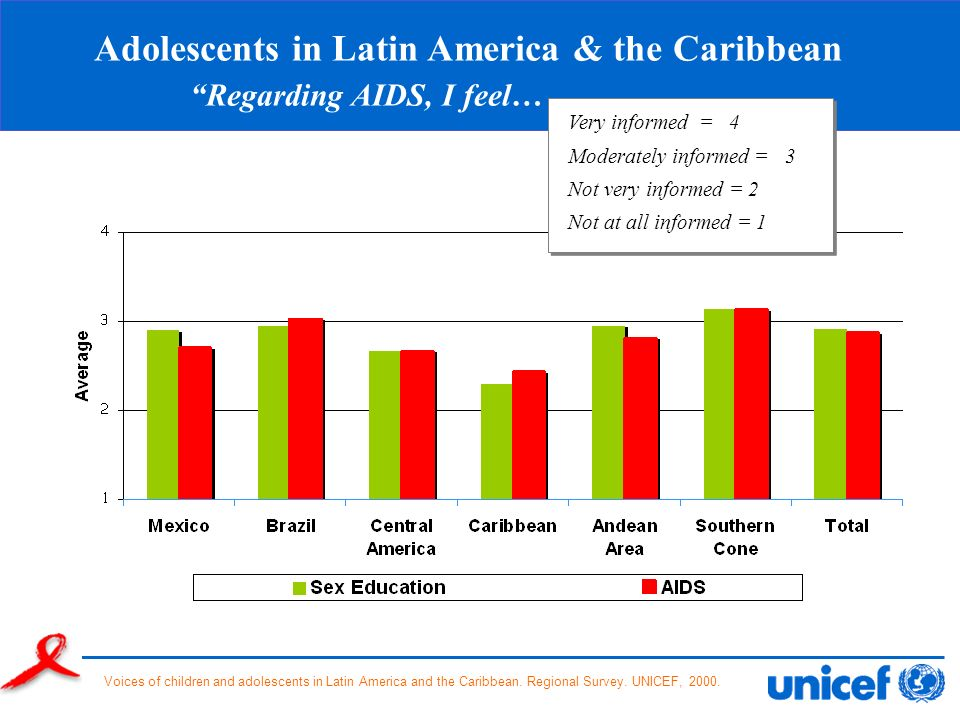 Adolescents in Latin America & the Caribbean Regarding AIDS, I feel…