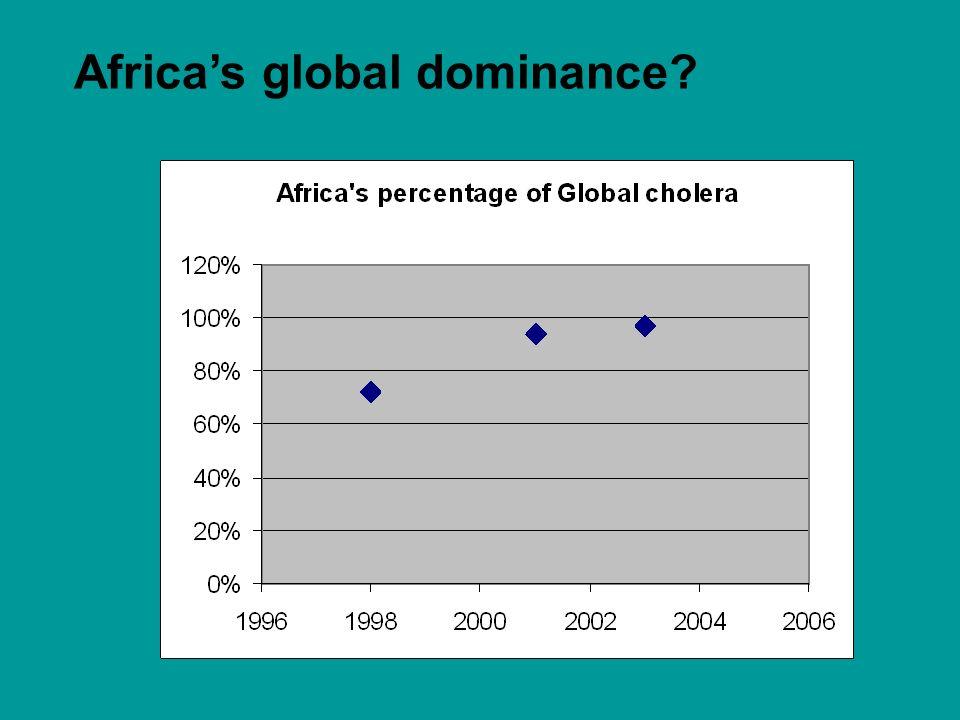 Africa's global dominance