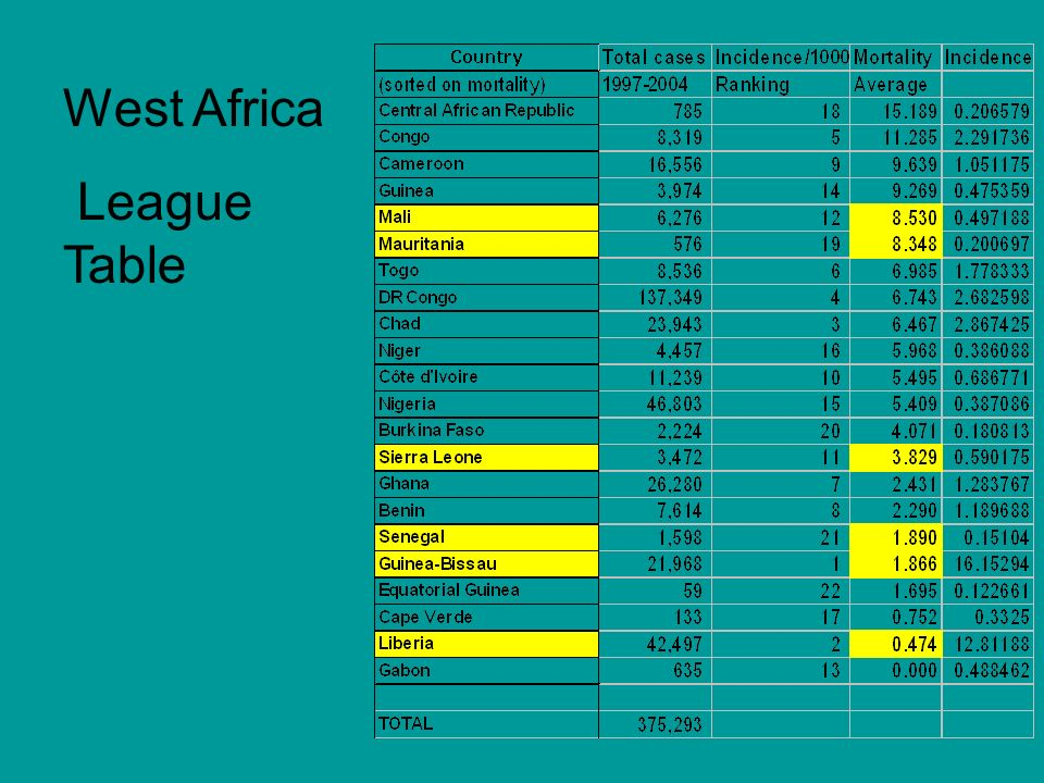 West Africa League Table