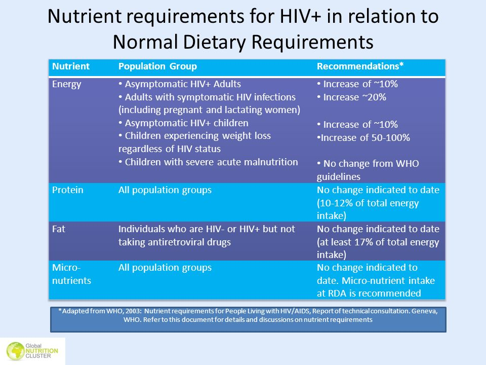 Nutrient requirements for HIV+ in relation to Normal Dietary Requirements