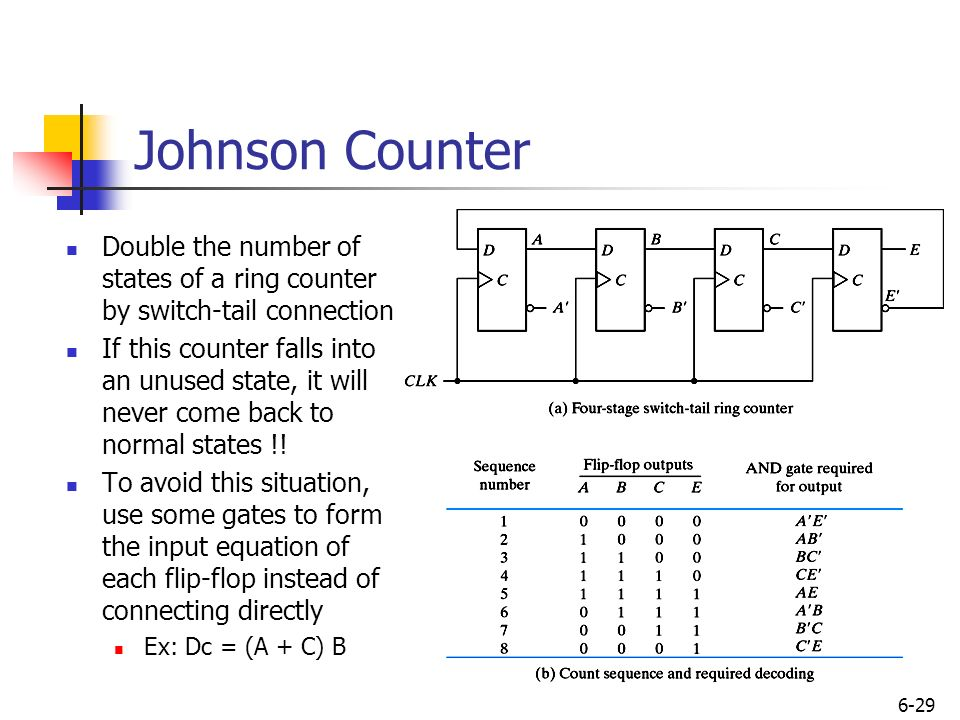 Registers and counters ppt video online download 29 johnson ccuart Image collections