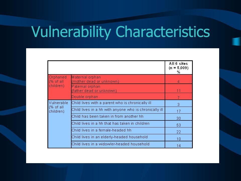 Vulnerability Characteristics
