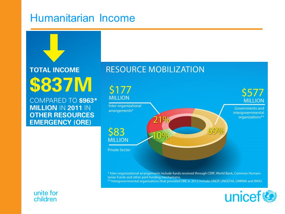 Humanitarian Income