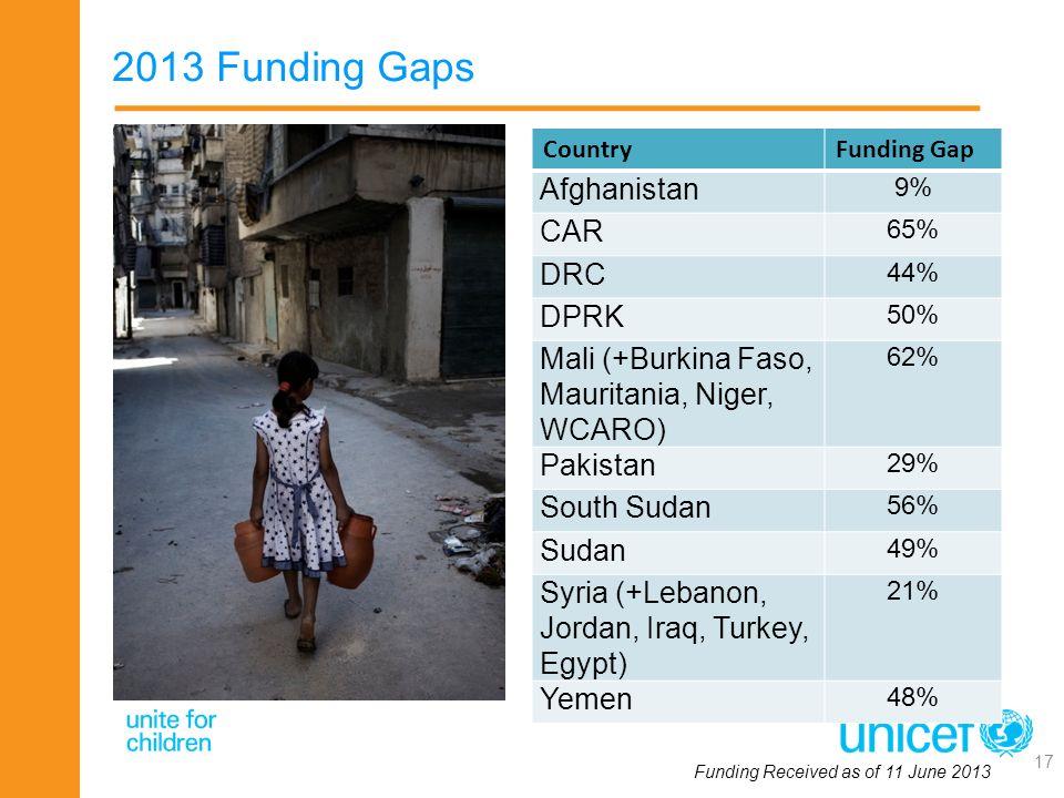 2013 Funding Gaps Afghanistan CAR DRC DPRK