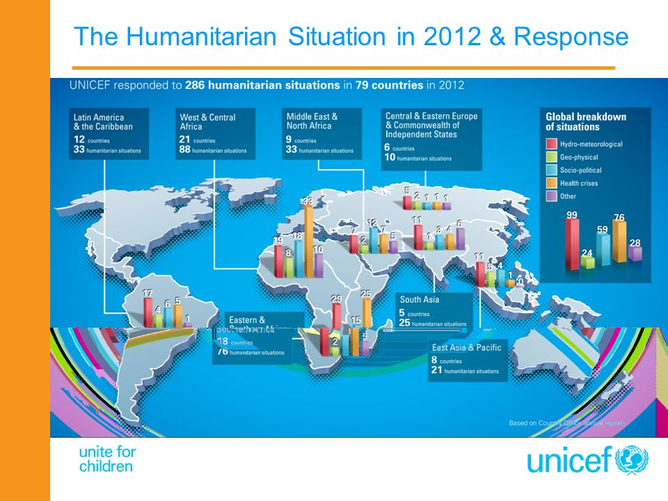 The Humanitarian Situation in 2012 & Response