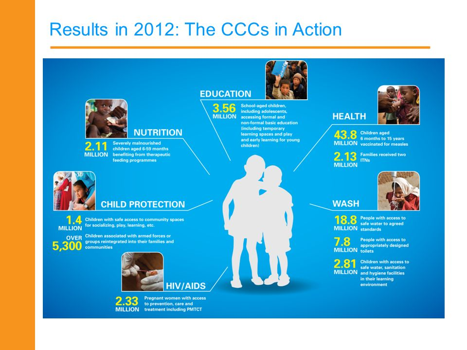 Results in 2012: The CCCs in Action