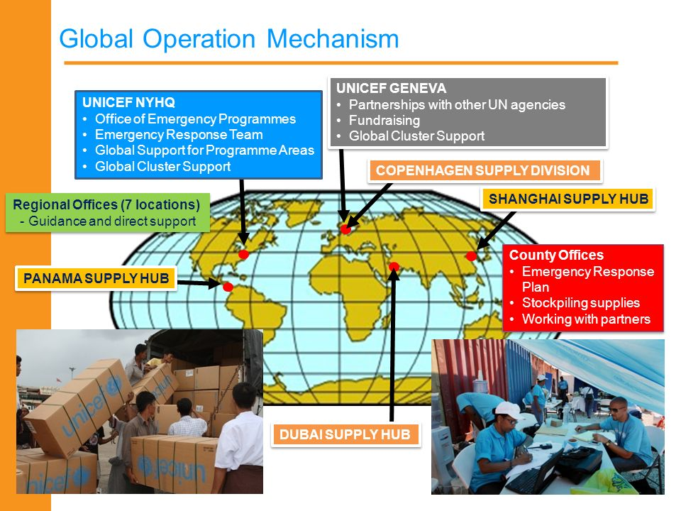 Global Operation Mechanism