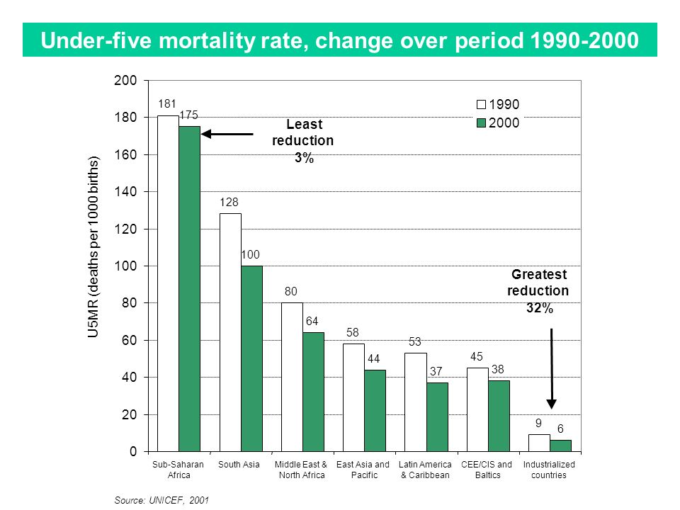 Under-five mortality rate, change over period 1990-2000