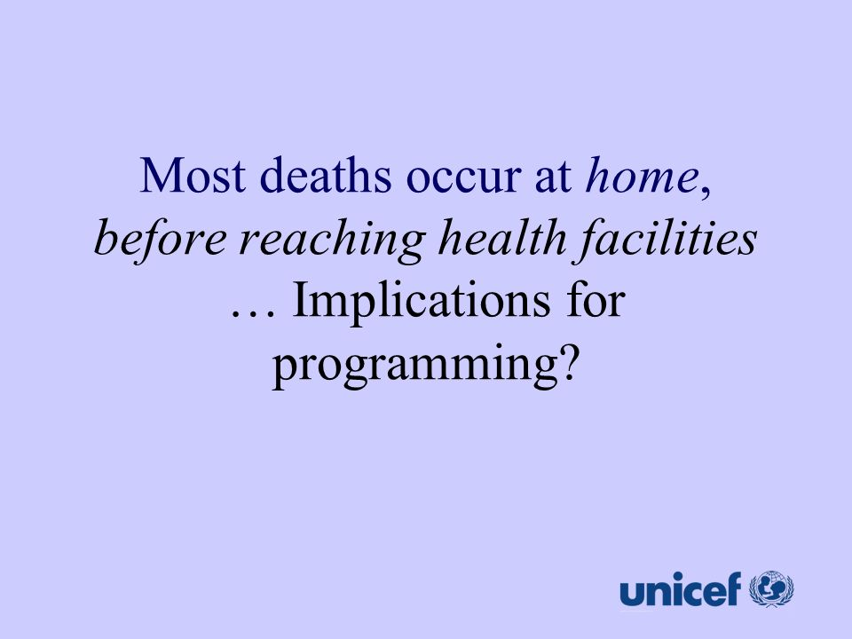 Most deaths occur at home, before reaching health facilities … Implications for programming