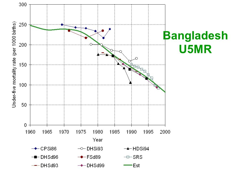 Bangladesh U5MR This is an example for Bangladesh, showing the evidence for a sizeable reduction of U5MR.