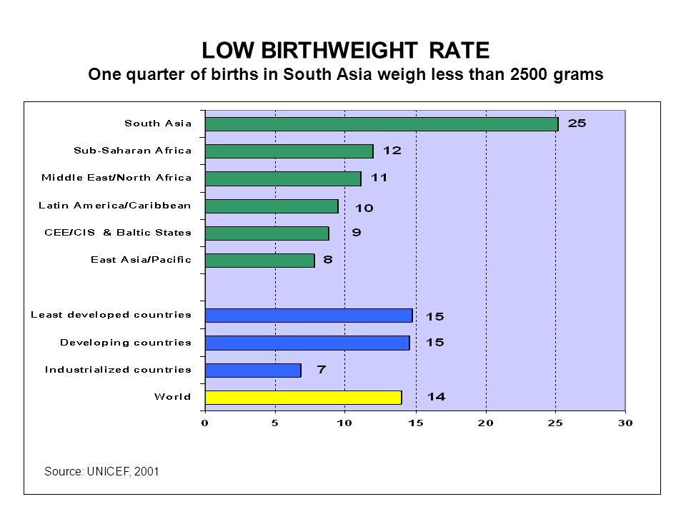 LOW BIRTHWEIGHT RATE One quarter of births in South Asia weigh less than 2500 grams