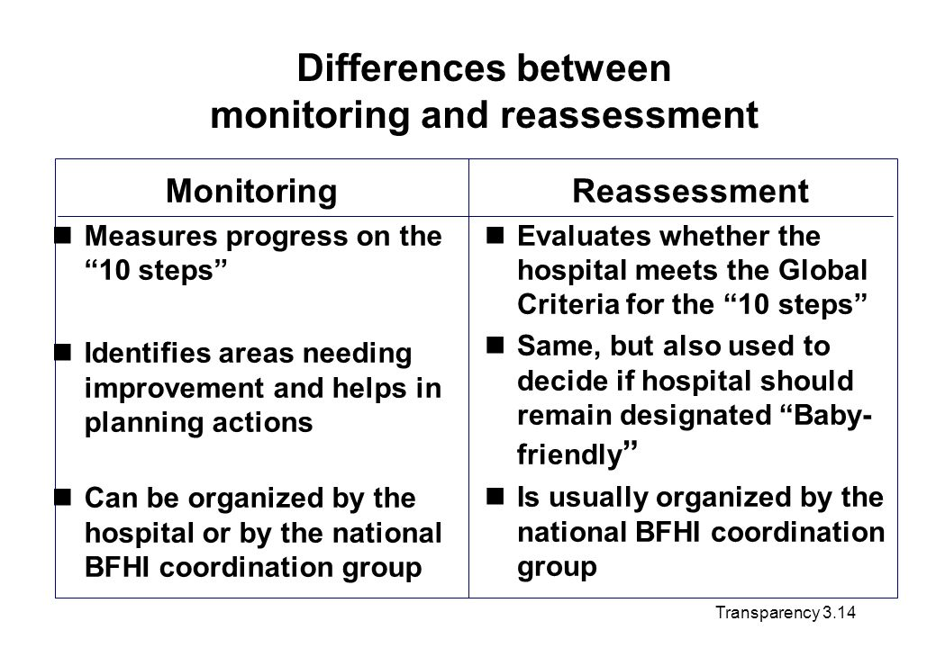 Differences between monitoring and reassessment