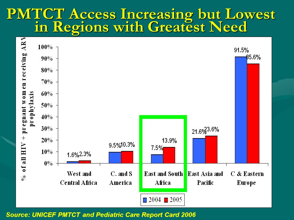 PMTCT Access Increasing but Lowest in Regions with Greatest Need