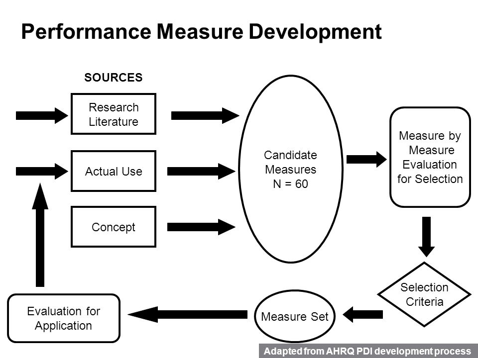 measure and concept of development Nqf's measure inventory pipeline—funded by the centers for medicare and medicaid services (cms)—is a virtual space for developers to share information about measure development activities.