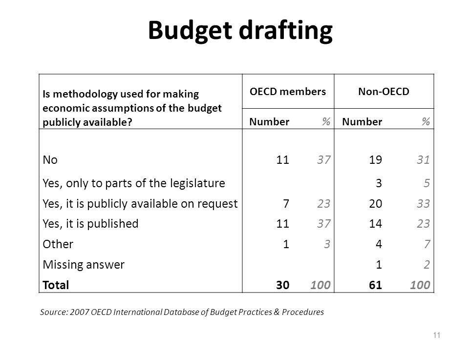 Budget drafting No 11 37 19 31 Yes, only to parts of the legislature 3
