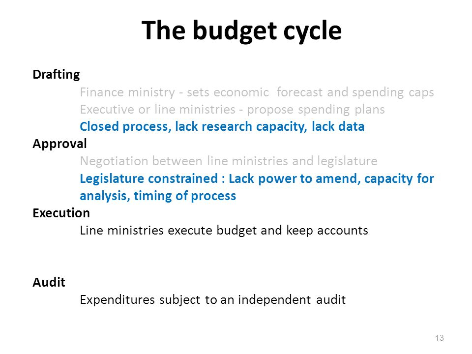 The budget cycle Drafting