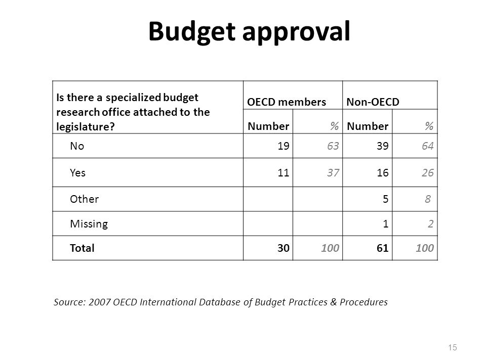 Budget approval Source: 2007 OECD International Database of Budget Practices & Procedures.