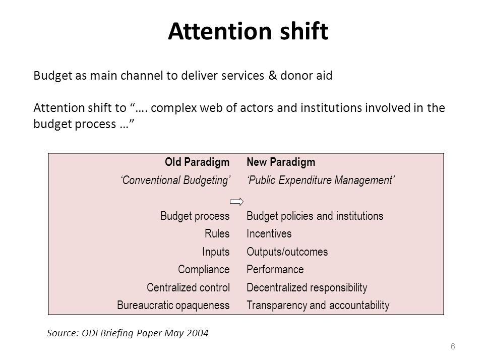 Attention shift Budget as main channel to deliver services & donor aid
