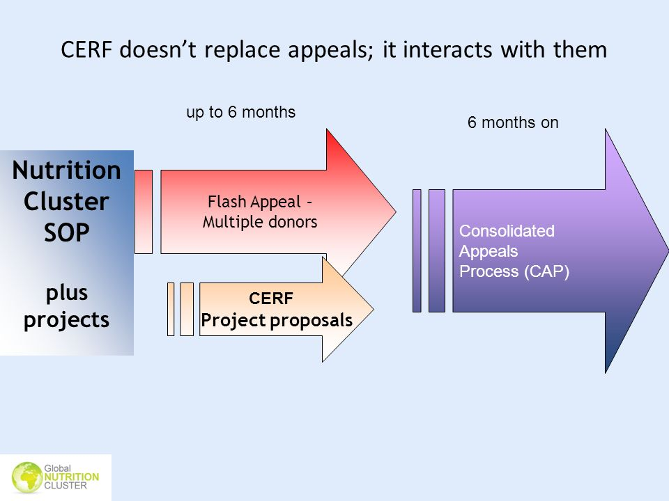 CERF doesn't replace appeals; it interacts with them