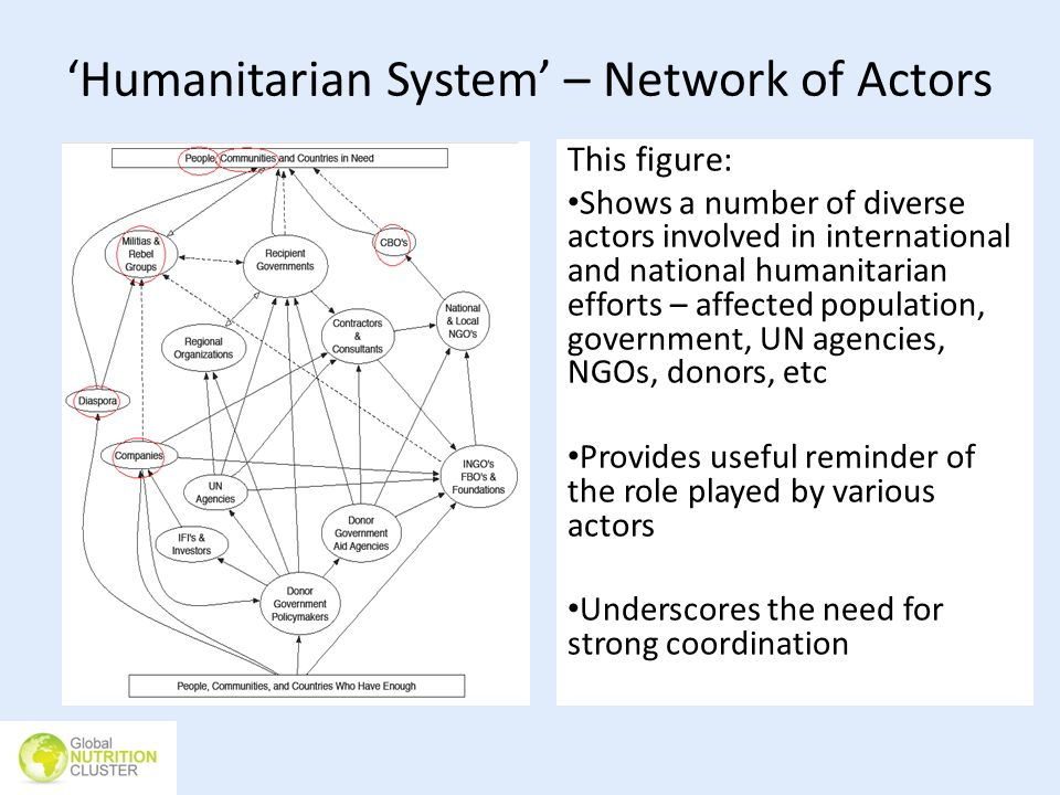 'Humanitarian System' – Network of Actors