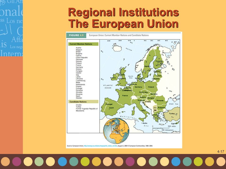 Regional Institutions The European Union