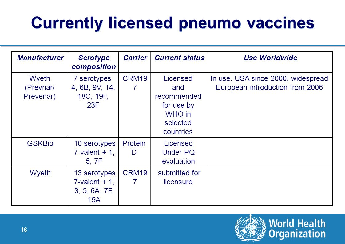 Currently licensed pneumo vaccines