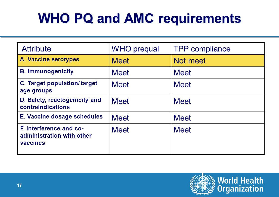 WHO PQ and AMC requirements