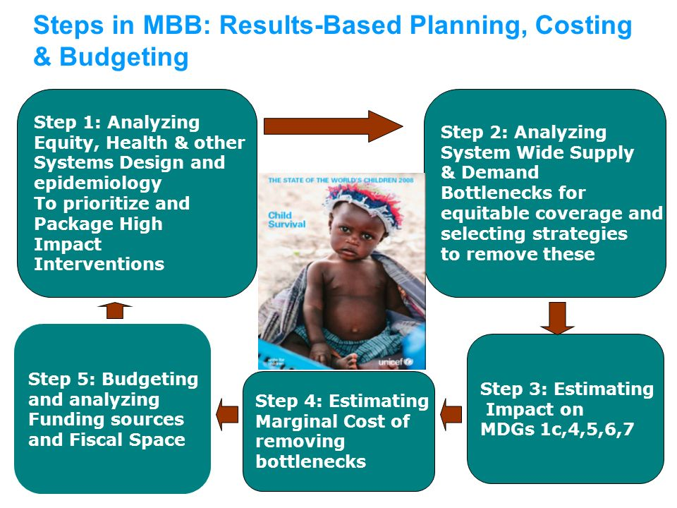 Steps in MBB: Results-Based Planning, Costing & Budgeting