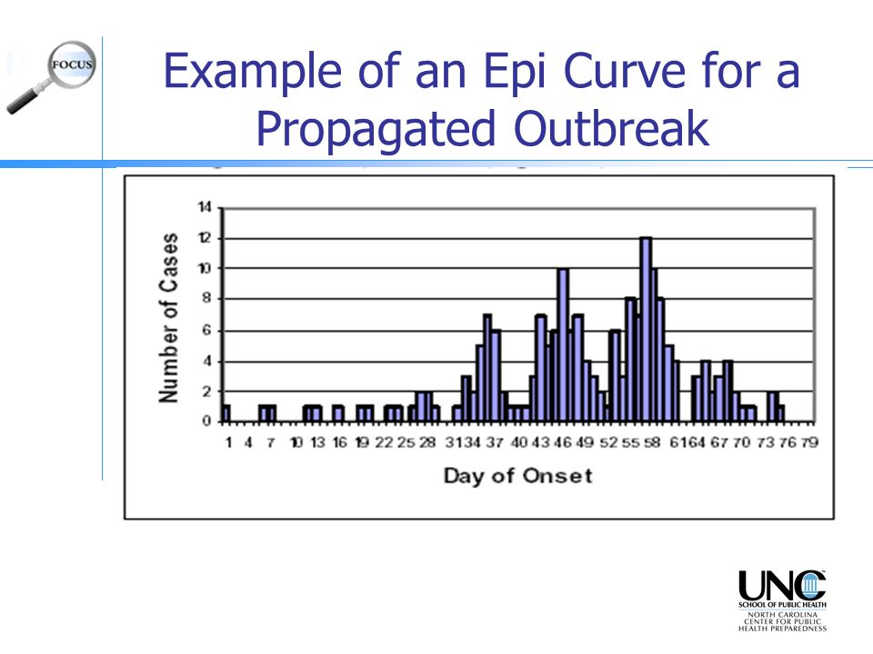 Example of an Epi Curve for a Propagated Outbreak