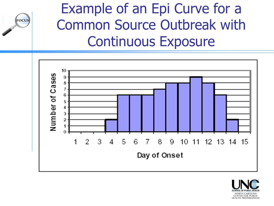 Example of an Epi Curve for a Common Source Outbreak with Continuous Exposure