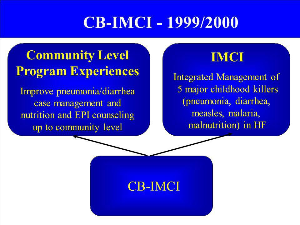 CB-IMCI - 1999/2000 Community Level IMCI Program Experiences CB-IMCI