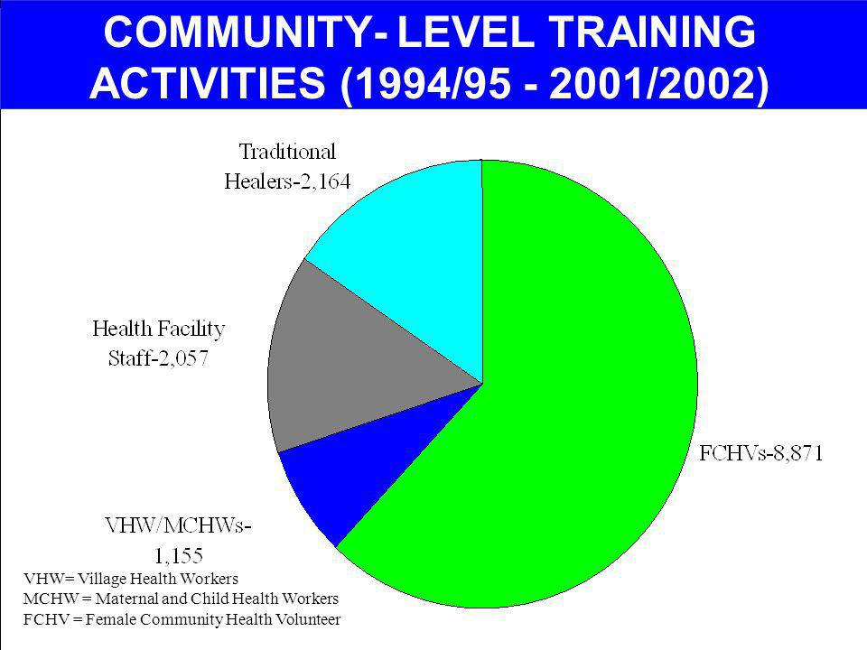 COMMUNITY- LEVEL TRAINING ACTIVITIES (1994/95 - 2001/2002)