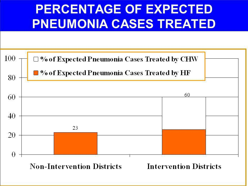 PERCENTAGE OF EXPECTED PNEUMONIA CASES TREATED
