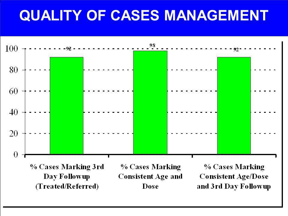 QUALITY OF CASES MANAGEMENT