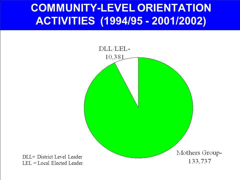 COMMUNITY-LEVEL ORIENTATION ACTIVITIES (1994/95 - 2001/2002)